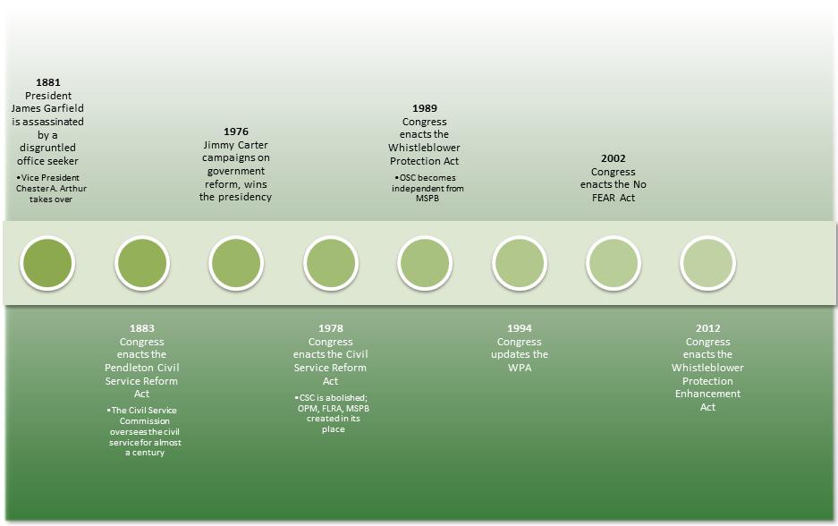 CSRA History 2012